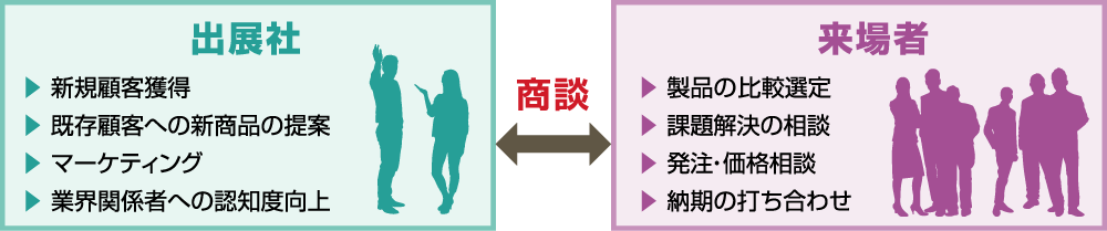 出展社←商談→来場者